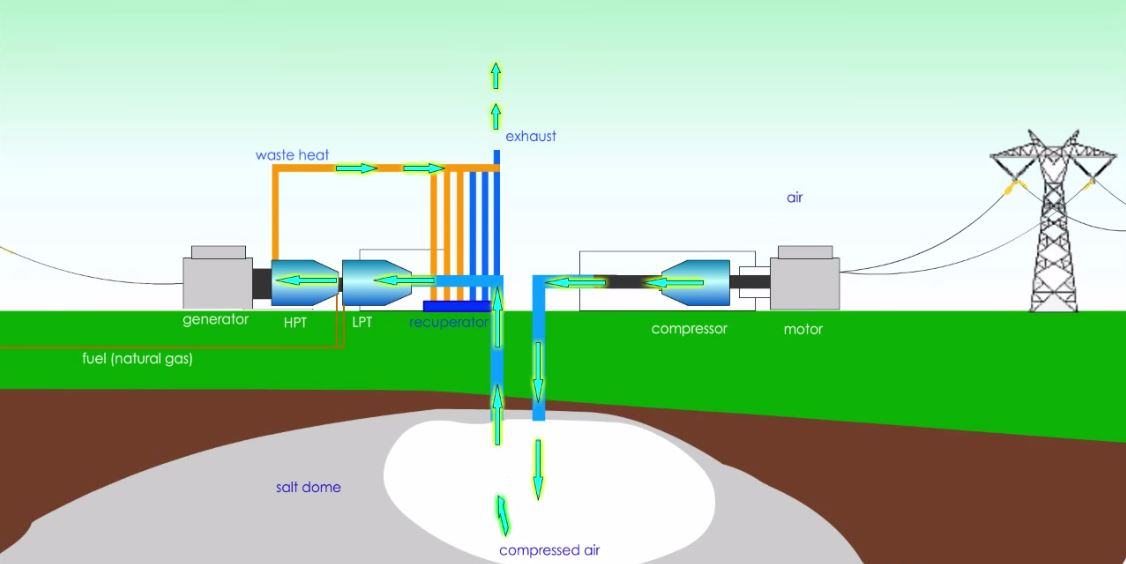 Le schéma de fonctionnement du projet éolien. (Crédit : capture vidéo de The Pathfinder Renewable Wind Energy)