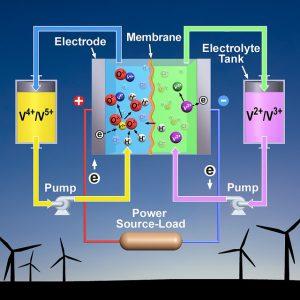 Batterie à circulation (Vanadium)