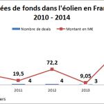 Levées de fonds éolien France 2010 2014