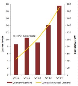 Graphique de la demande de solaire PV au Q4 et de PV installés d'ici à la fin de l'année. (Crédit : NPD Solarbuzz)