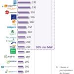 classement-des-developpeurs-par-MW-installes