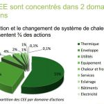 domaines d'actions