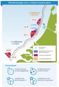 Cartographie du développement éolien offshore