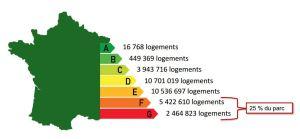 La performance énrgétique des bâtiments en France. (Crédit : GPC2E)