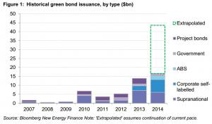 évolution-greenbonds-general