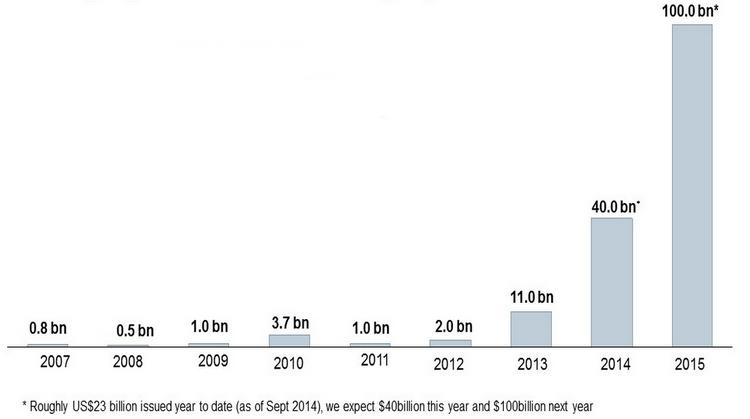(Source : Green bond initiative)
