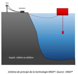 MGh-schéma