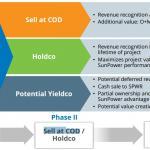 holdco-yieldco
