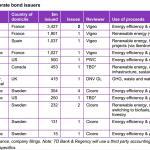 tableau-greenbonds