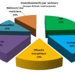 Investissements par secteur GreenUnivers