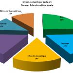 Profil investisseurs Une