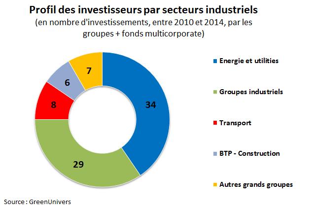 Profil investisseurs