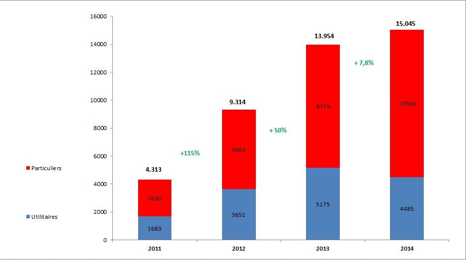 Evolution des immatriculations de véhicules électriques