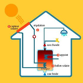 Schéma de fonctionnement d'une installation de chaleur solaire thermique. (Crédit : Enerplan)