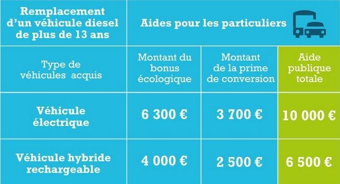 (Source : ministère de l'Ecologie du Développement Durable et de l'Energie)