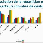 Baro 2014 secteurs