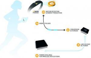 Schéma de fonctionnement du microgénérateur. (Crédit : Enerbee)