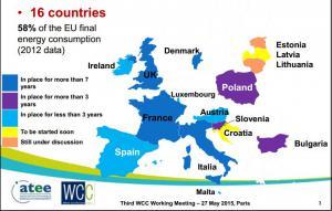 La carte des pays disposant ou travaillant sur un mécanisme de certificats blancs.