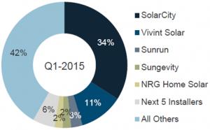 Vivint Solar, n°2 du marché résidentiel américain, derrière SolarCity (Source : GTM Research)