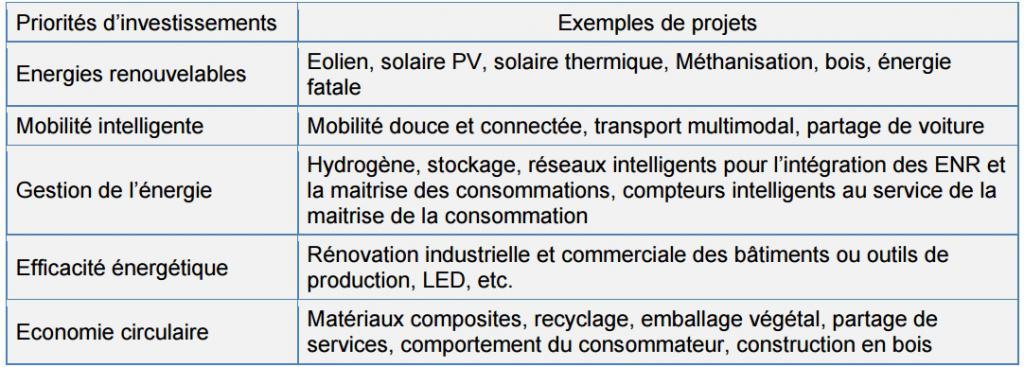 (Source : cahier des charges, « Fonds TRI » )