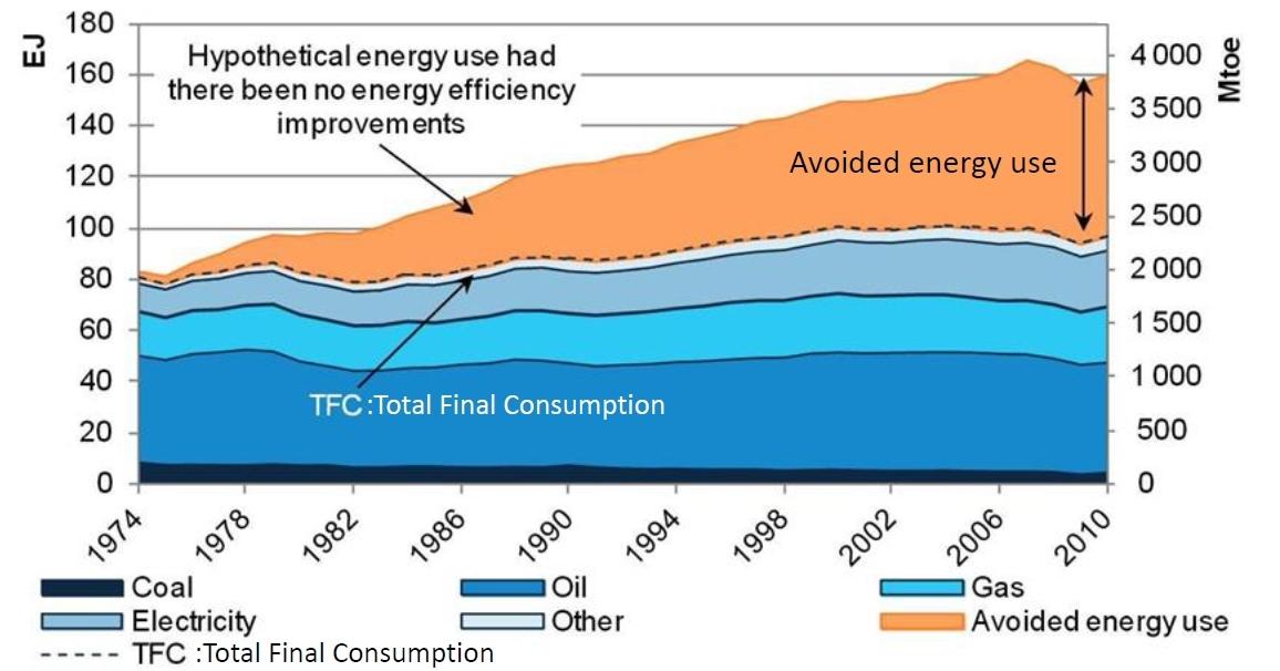 Depuis 1974, les politiques d'efficacités énergétiques ont permis d'économiser en énergie, l'équivalent de notre consommation actuelle de pétrole (source : Irena)