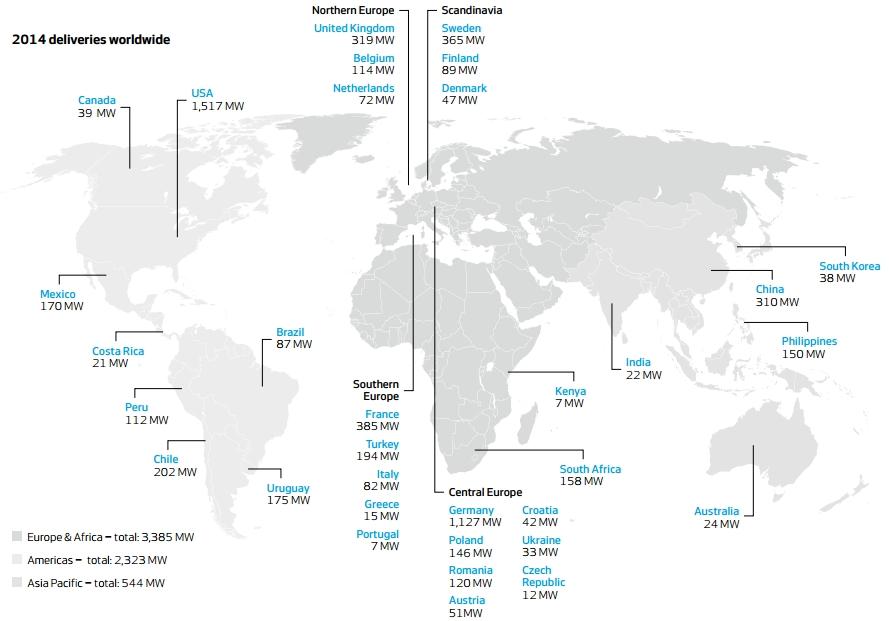 Livraison Vestas en 2014 (Source : Vestas)