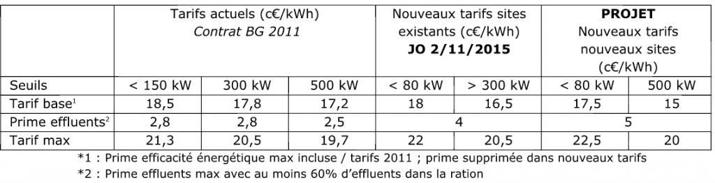 Tarifs d'achat pour les installations valorisant le biogaz en cogénération (Source : APCA)