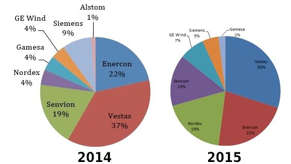 (Parts de marché 2014 et 2015)