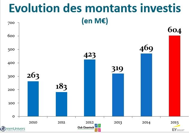 Afic 2015 montants investis