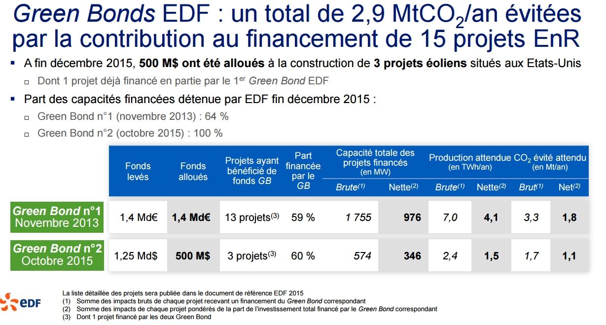 La politique d nergies renouvelables d edf est for Site edf ejp observatoire
