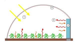 Fonctionnement d'une serre bioclimatique (Crédit : Agrithermic)