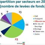 afic 2015 secteurs