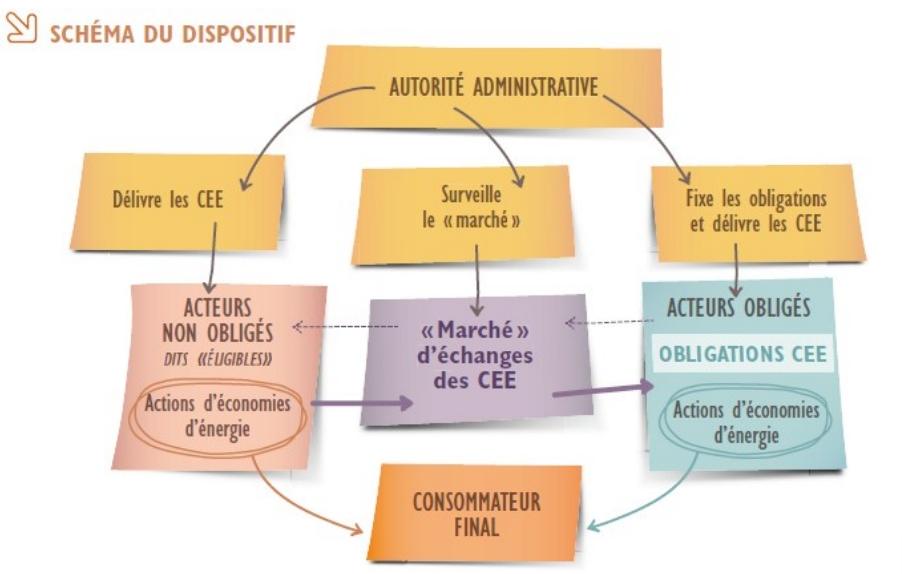Schéma du dispositif des CEE