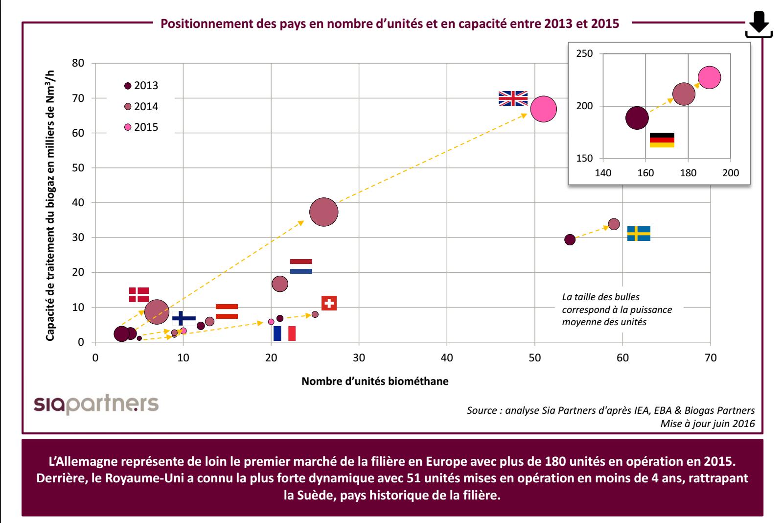 Positionnement des pays en nombre d'unités et en capacité entre 2013 et 2015