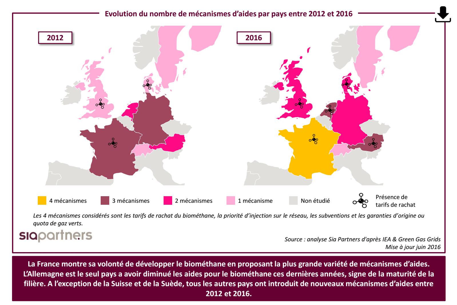 Evolution du nombre de mécanismes d'aides par pays entre 2012 et 2016