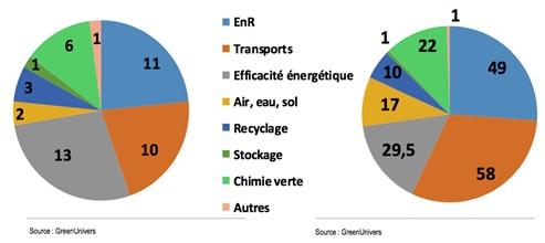 Répartition des levées de fonds au 1er semestre 2016 par secteurs (Club Cleantech Afic)