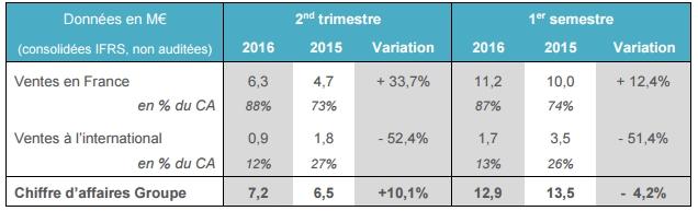 Résultats de Lucibel pour le S1 2016