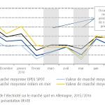 En Allemagne, les EnR proches de 30% de la production d'électricité [Etude]