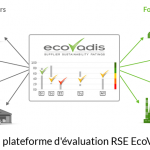 Achats responsables : EcoVadis collecte 30 M€
