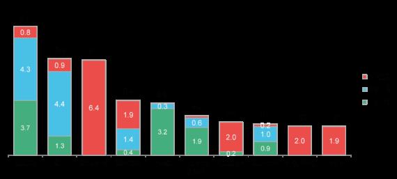 Top Turbiniers 2016 Vestas Roi De L 233 Olien Terrestre