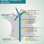 [Exclusif] Baromètre de la performance des parcs éoliens avec Greensolver Index, 3e édition