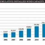 54,6 GW de capacités éoliennes installées dans le monde en 2016 [Bilan GWEC]