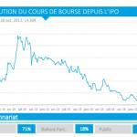 Vincent Bolloré propose une sortie dorée aux actionnaires de Blue Solutions