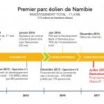 Frise_chronologique_Nambie_ombepo_VF