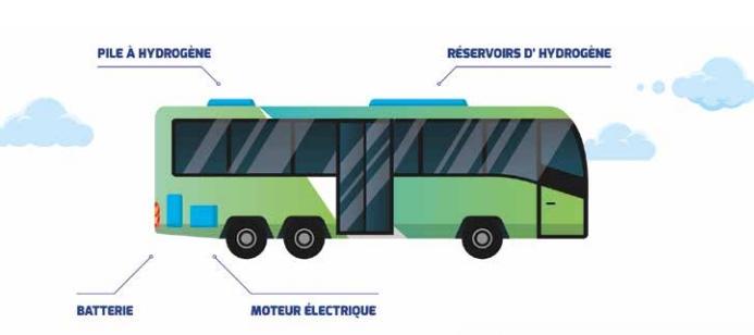 A Pau, des bus électriques rouleront à l'hydrogène