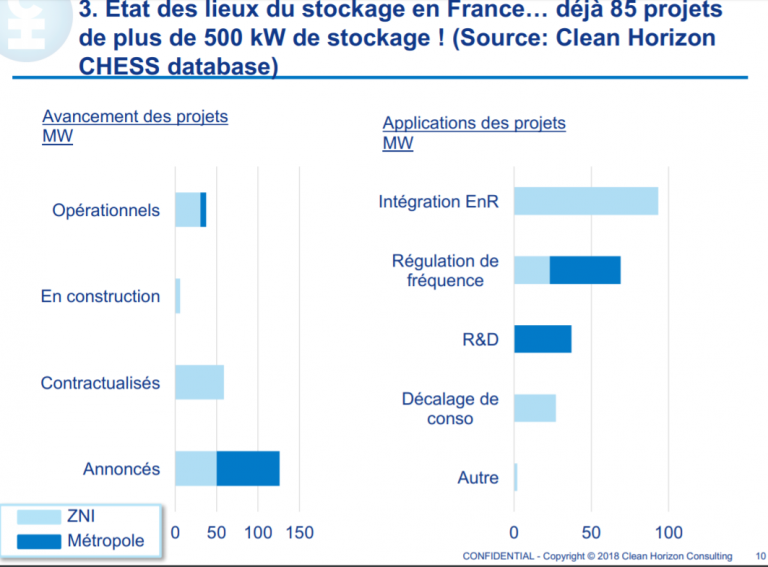 85 projets de stockage recensés en France [Etude]