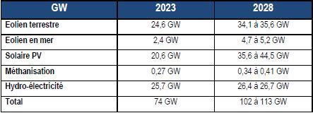 Energies Renouvelables 2030