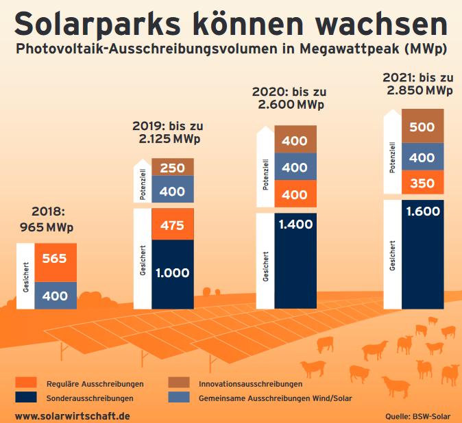 Appels d'Offres renouvelables Allemagne