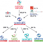 Energies Vienne