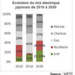 Mix elec Japon 2010-2030